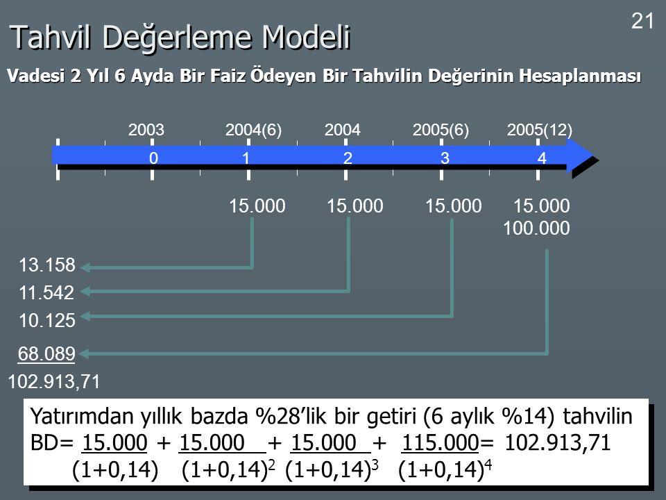 21 Tahvil Değerleme Modeli Vadesi 2 Yıl 6 Ayda Bir Faiz Ödeyen Bir Tahvilin Değerinin Hesaplanması 0 1 2 3 4 2003 2004(6) 2004 2005(6) 2005(12) 15.000
