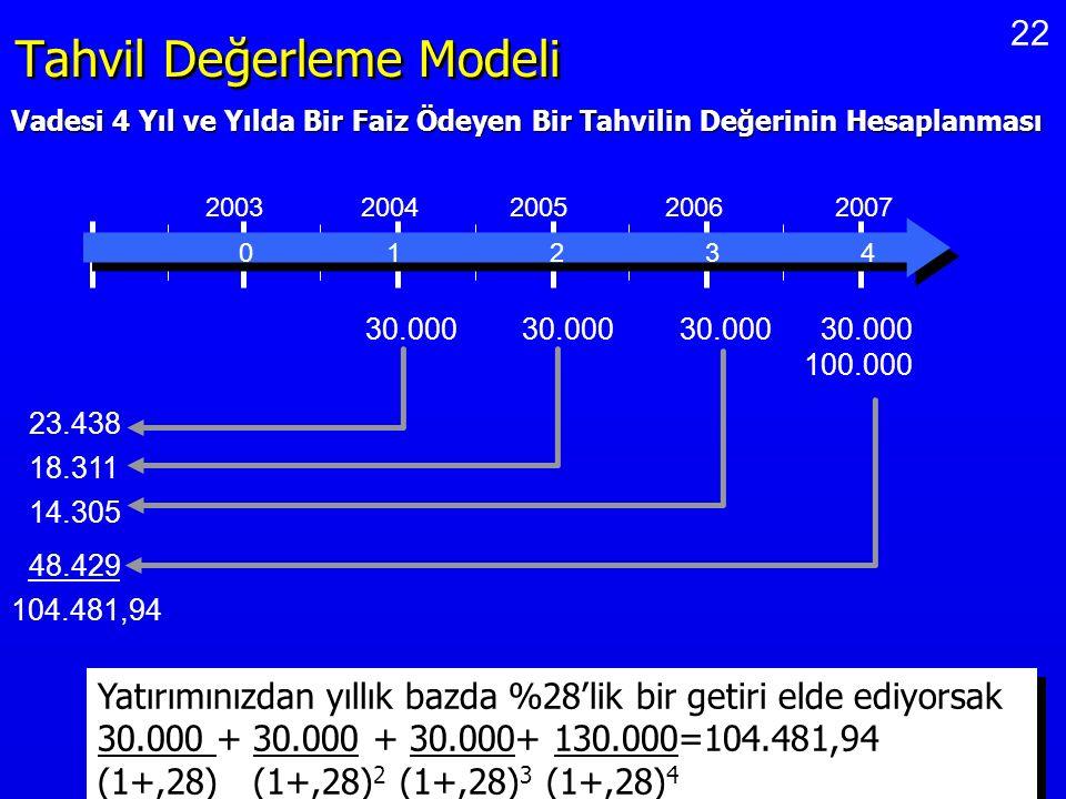 22 Tahvil Değerleme Modeli 0 1 2 3 4 2003 2004 2005 2006 2007 30.000 100.000 23.438 18.311 14.305 48.429 104.481,94 Yatırımınızdan yıllık bazda %28'li