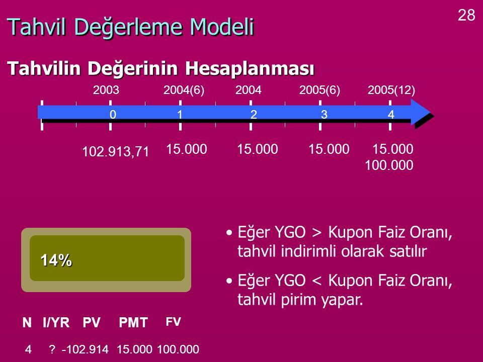28 Tahvil Değerleme Modeli Tahvilin Değerinin Hesaplanması 0 1 2 3 4 2003 2004(6) 2004 2005(6) 2005(12) 15.000 100.000 14% NI/YRPVPMT FV 4 ? -102.914