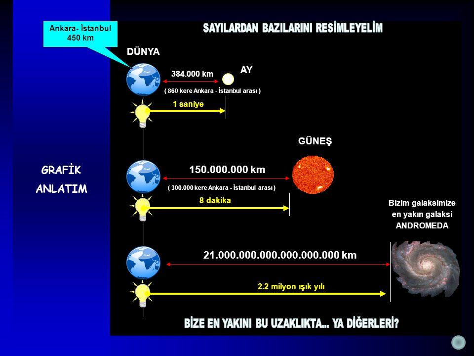 GRAFİK ANLATIM AY GÜNEŞ Bizim galaksimize en yakın galaksi ANDROMEDA DÜNYA Ankara- İstanbul 450 km 150.000.000 km ( 300.000 kere Ankara - İstanbul ara