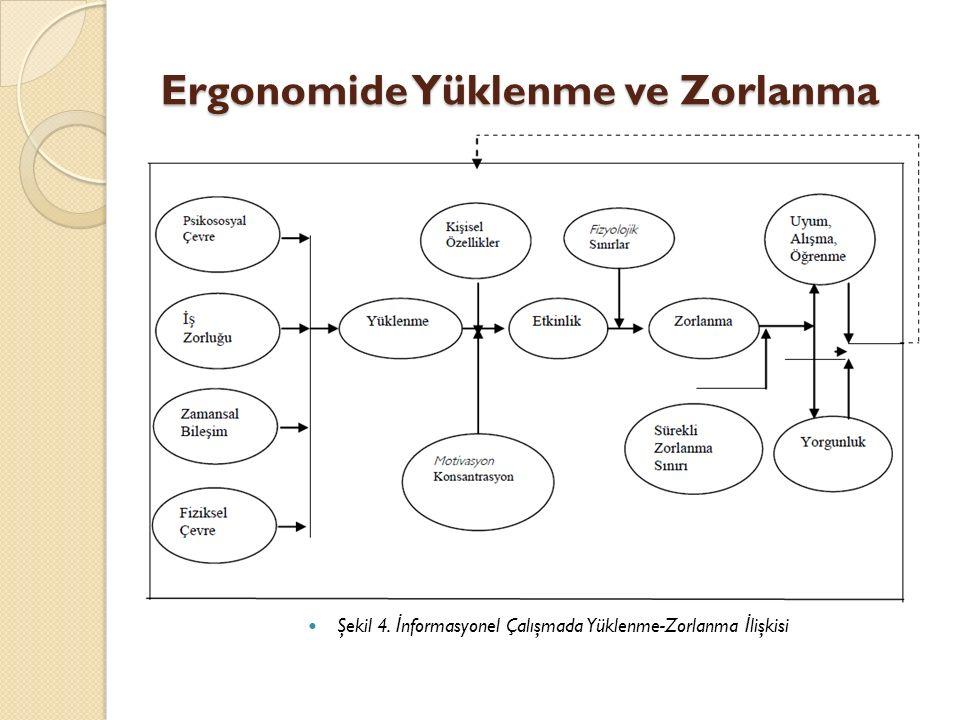 Ergonomide Yüklenme ve Zorlanma Şekil 4. İ nformasyonel Çalışmada Yüklenme-Zorlanma İ lişkisi