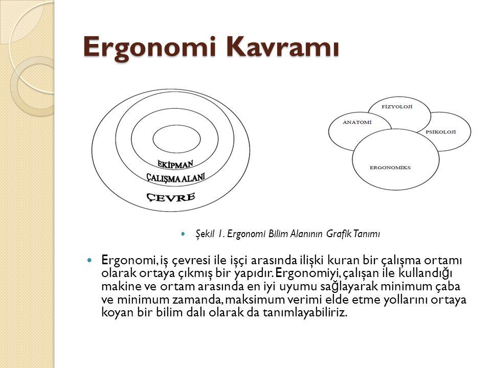 Ergonomi Kavramı Şekil 1. Ergonomi Bilim Alanının Grafik Tanımı Ergonomi, iş çevresi ile işçi arasında ilişki kuran bir çalışma ortamı olarak ortaya ç