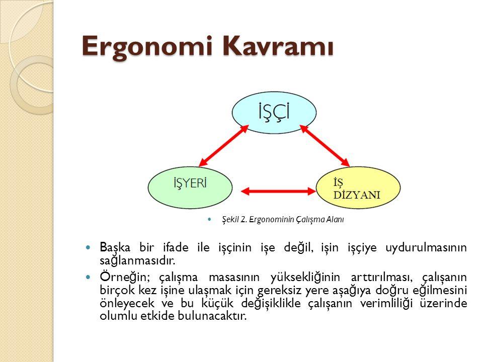 Ergonomi Kavramı Şekil 2. Ergonominin Çalışma Alanı Başka bir ifade ile işçinin işe de ğ il, işin işçiye uydurulmasının sa ğ lanmasıdır. Örne ğ in; ça
