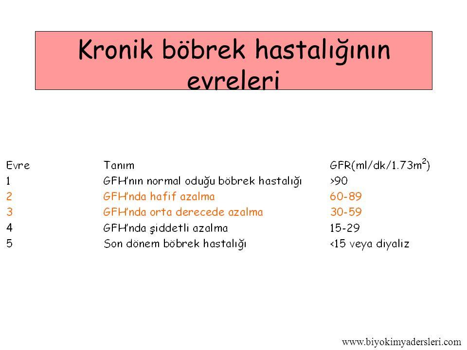 www.biyokimyadersleri.com Kronik böbrek hastalığının evreleri