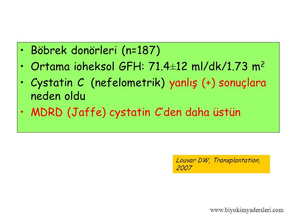 www.biyokimyadersleri.com Böbrek donörleri (n=187) Ortama ioheksol GFH: 71.4±12 ml/dk/1.73 m 2 Cystatin C (nefelometrik) yanlış (+) sonuçlara neden oldu MDRD (Jaffe) cystatin C'den daha üstün Louvar DW, Transplantation, 2007