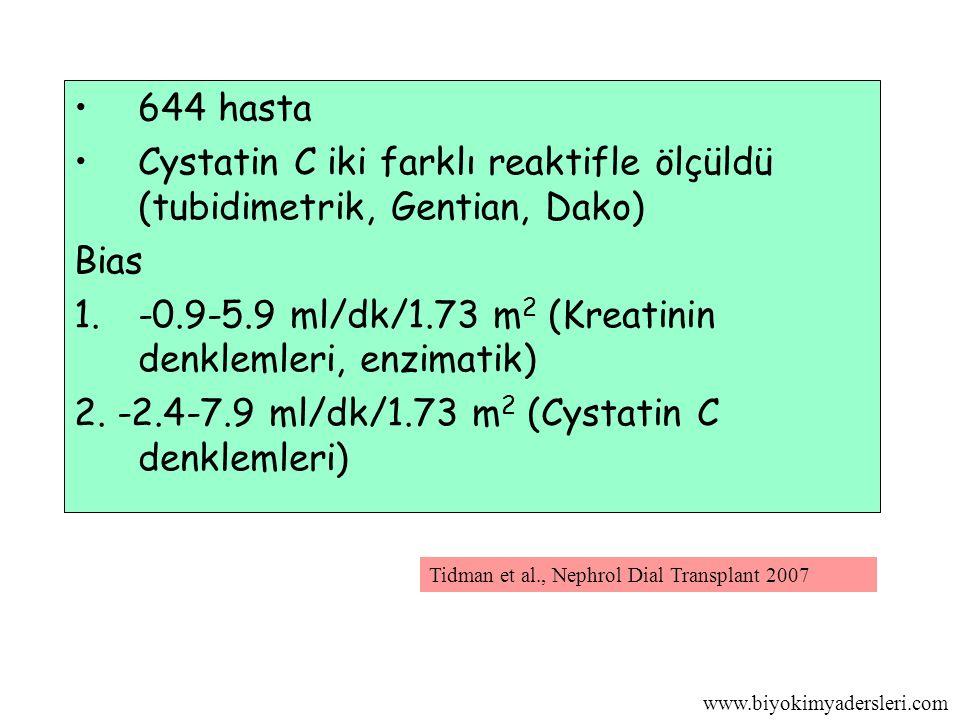 www.biyokimyadersleri.com 644 hasta Cystatin C iki farklı reaktifle ölçüldü (tubidimetrik, Gentian, Dako) Bias 1.-0.9-5.9 ml/dk/1.73 m 2 (Kreatinin denklemleri, enzimatik) 2.