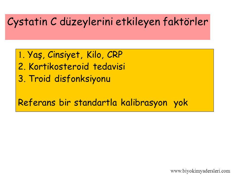 www.biyokimyadersleri.com 1.Yaş, Cinsiyet, Kilo, CRP 2.