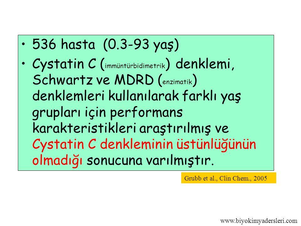www.biyokimyadersleri.com 536 hasta (0.3-93 yaş) Cystatin C ( immüntürbidimetrik ) denklemi, Schwartz ve MDRD ( enzimatik ) denklemleri kullanılarak farklı yaş grupları için performans karakteristikleri araştırılmış ve Cystatin C denkleminin üstünlüğünün olmadığı sonucuna varılmıştır.