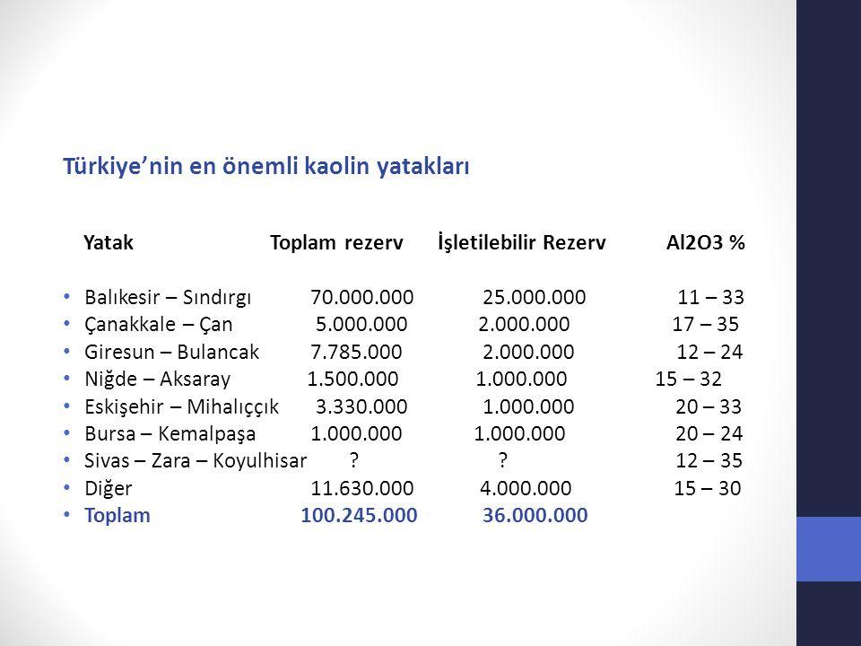 Türkiye'nin en önemli kaolin yatakları Yatak Toplam rezerv İşletilebilir Rezerv Al2O3 % Balıkesir – Sındırgı70.000.00025.000.000 11 – 33 Çanakkale – Ç