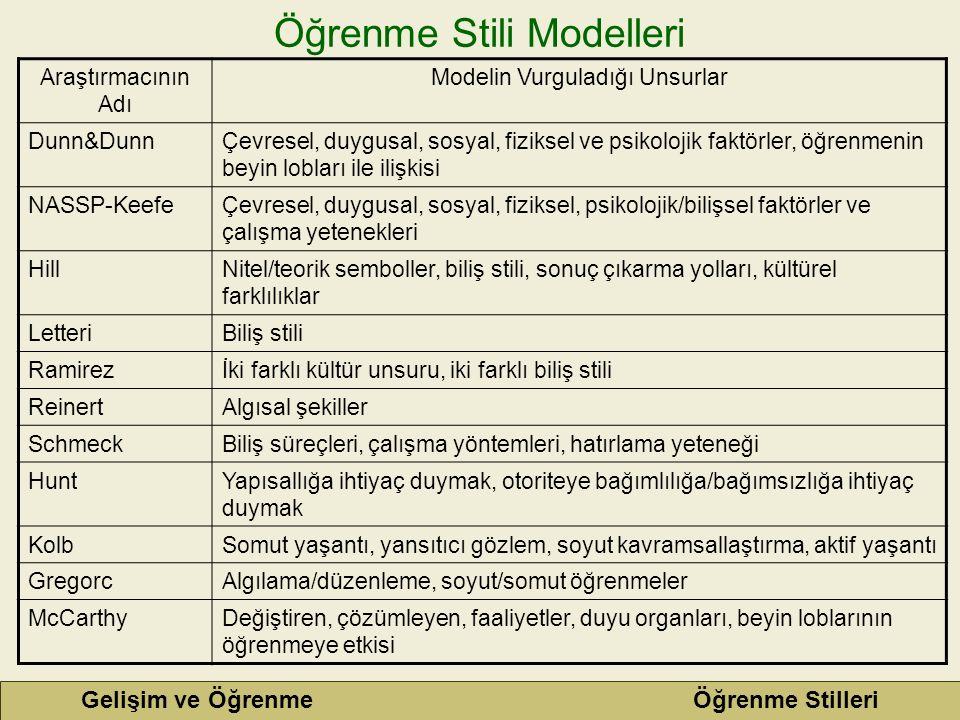 Öğrenme Stili Modelleri Araştırmacının Adı Modelin Vurguladığı Unsurlar Dunn&DunnÇevresel, duygusal, sosyal, fiziksel ve psikolojik faktörler, öğrenme