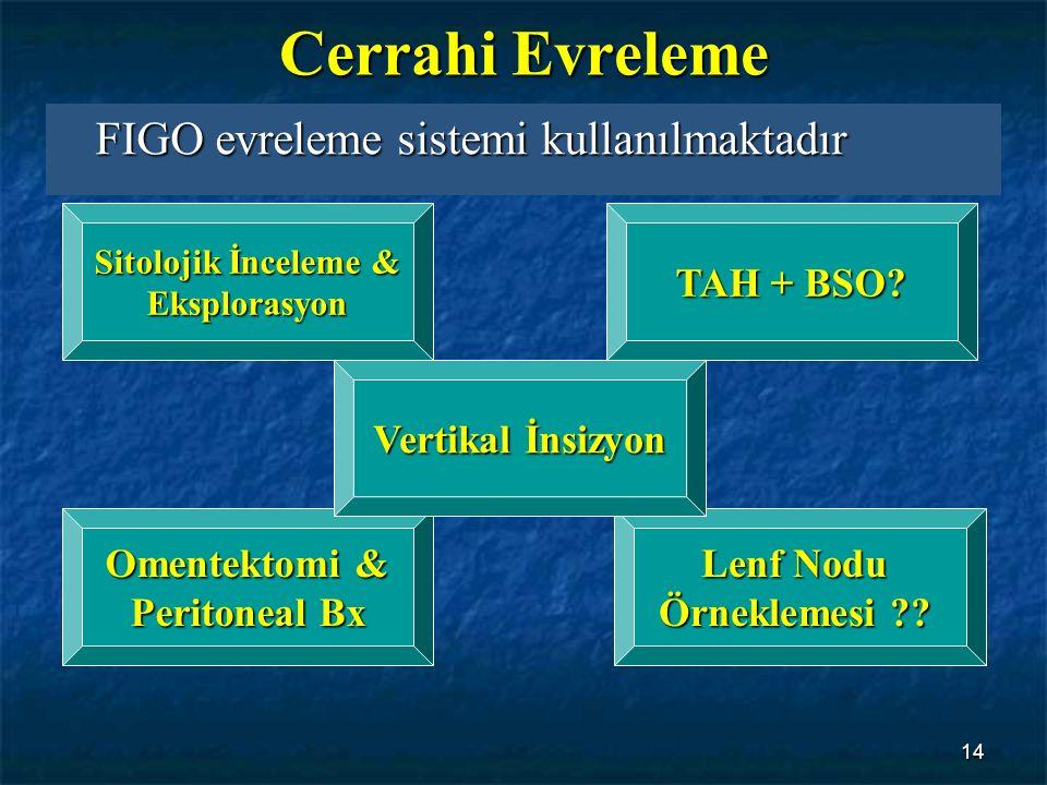 14 Cerrahi Evreleme FIGO evreleme sistemi kullanılmaktadır Sitolojik İnceleme & Eksplorasyon TAH + BSO? Omentektomi & Peritoneal Bx Peritoneal Bx Lenf