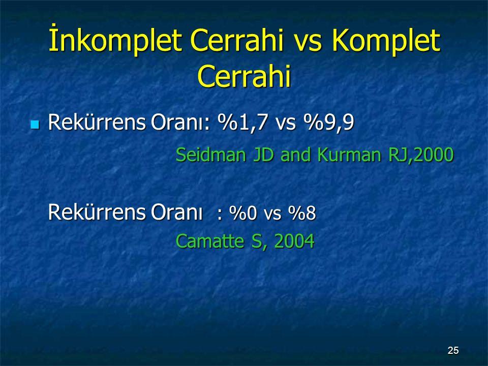 İnkomplet Cerrahi vs Komplet Cerrahi Rekürrens Oranı: %1,7 vs %9,9 Rekürrens Oranı: %1,7 vs %9,9 Seidman JD and Kurman RJ,2000 Rekürrens Oranı : %0 vs