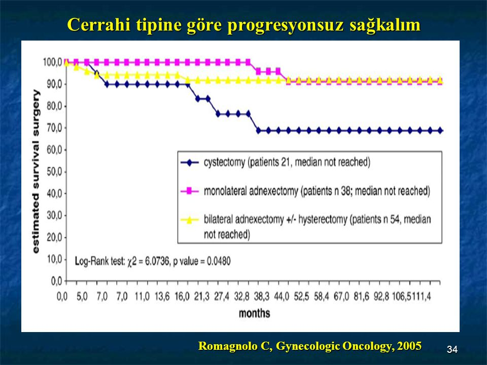 34 Cerrahi tipine göre progresyonsuz sağkalım Romagnolo C, Gynecologic Oncology, 2005
