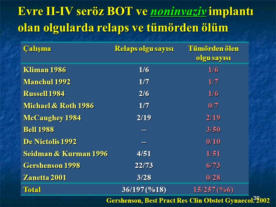 39 Evre II-IV seröz BOT ve noninvaziv implantı olan olgularda relaps ve tümörden ölüm Çalışma Relaps olgu sayısı Tümörden ölen olgu sayısı Kliman 1986