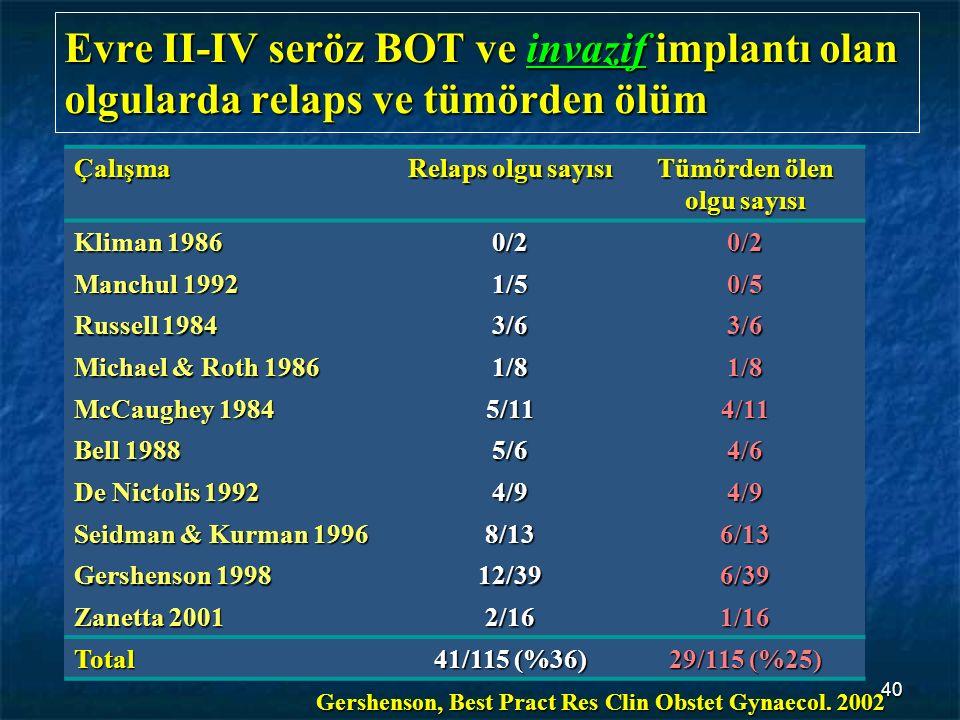 40 Evre II-IV seröz BOT ve invazif implantı olan olgularda relaps ve tümörden ölüm Çalışma Relaps olgu sayısı Tümörden ölen olgu sayısı Kliman 1986 0/
