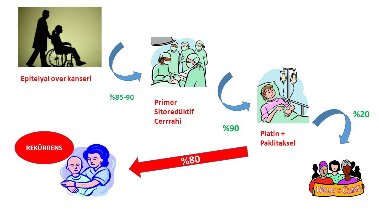 Epitelyal over kanseri Primer Sitoredüktif Cerrrahi Platin + Paklitaksel %85-90 %90 %20 %80 REKÜRRENS