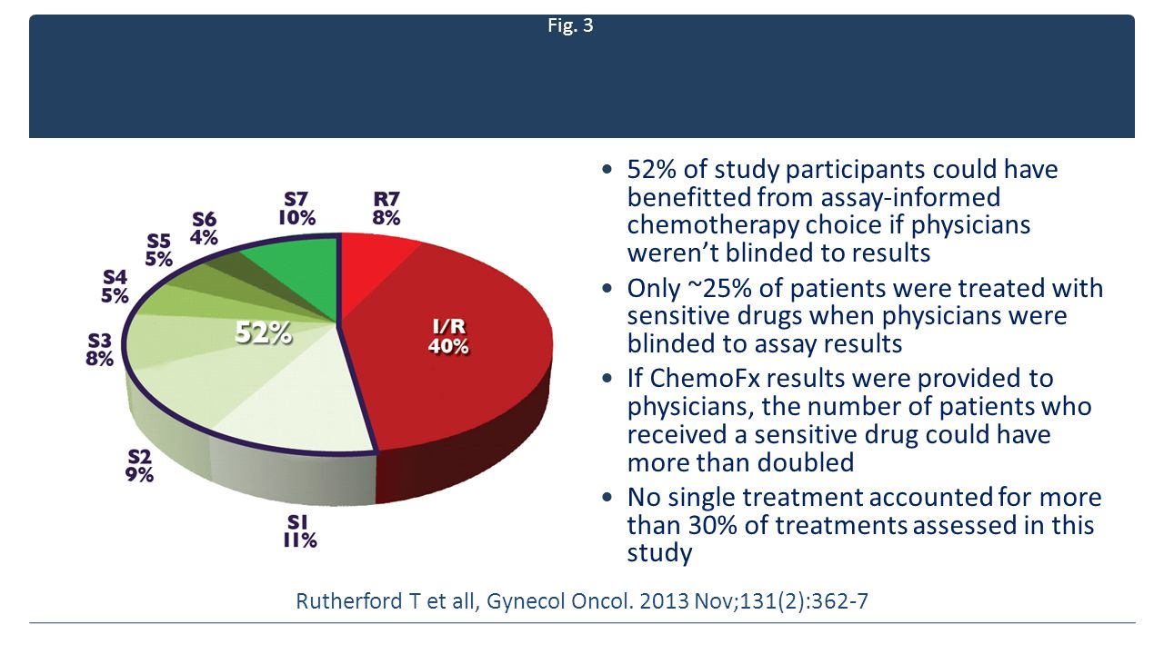 Fig. 3 Gynecologic Oncology 2013 131, 362-367DOI: (10.1016/j.ygyno.2013.08.009) 52% of study participants could have benefitted from assay-informed ch