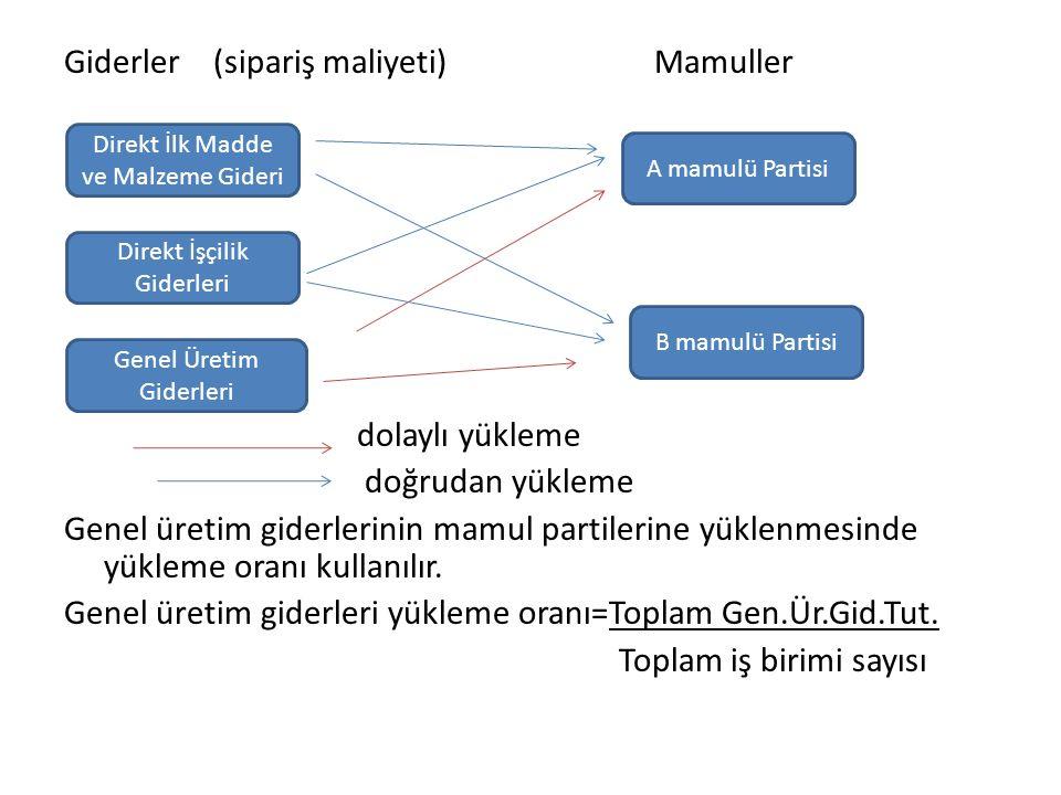 Giderler (sipariş maliyeti) Mamuller dolaylı yükleme doğrudan yükleme Genel üretim giderlerinin mamul partilerine yüklenmesinde yükleme oranı kullanıl