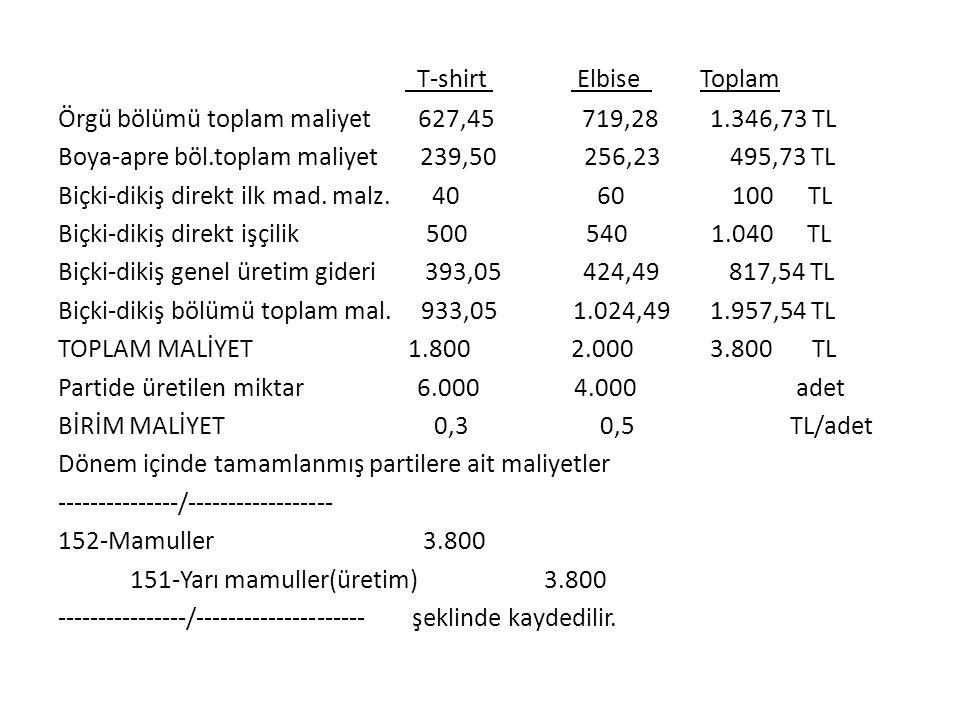 T-shirt Elbise Toplam Örgü bölümü toplam maliyet 627,45 719,28 1.346,73 TL Boya-apre böl.toplam maliyet 239,50 256,23 495,73 TL Biçki-dikiş direkt ilk