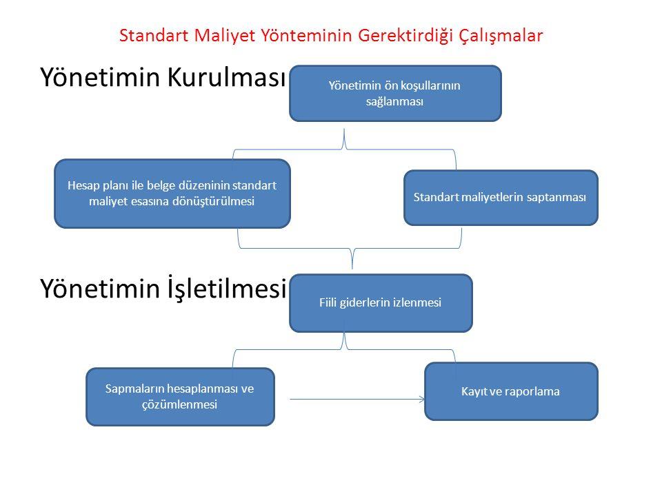 Standart Maliyet Yönteminin Gerektirdiği Çalışmalar Yönetimin Kurulması Yönetimin İşletilmesi Yönetimin ön koşullarının sağlanması Hesap planı ile bel