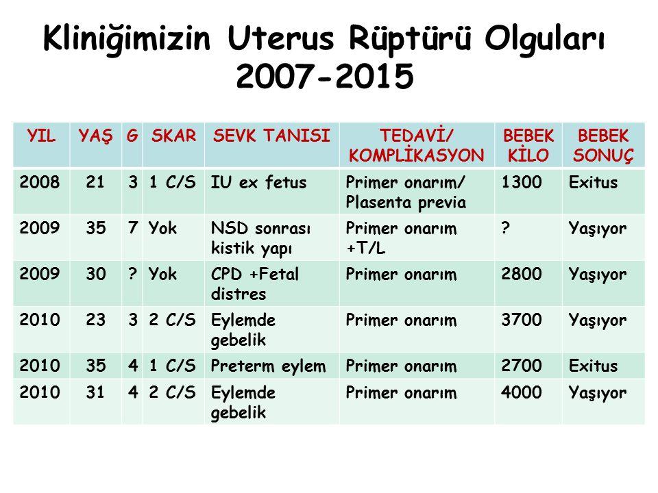 Kliniğimizin Uterus Rüptürü Olguları 2007-2015 YILYAŞGSKARSEVK TANISITEDAVİ/ KOMPLİKASYON BEBEK KİLO BEBEK SONUÇ 20082131 C/SIU ex fetusPrimer onarım/