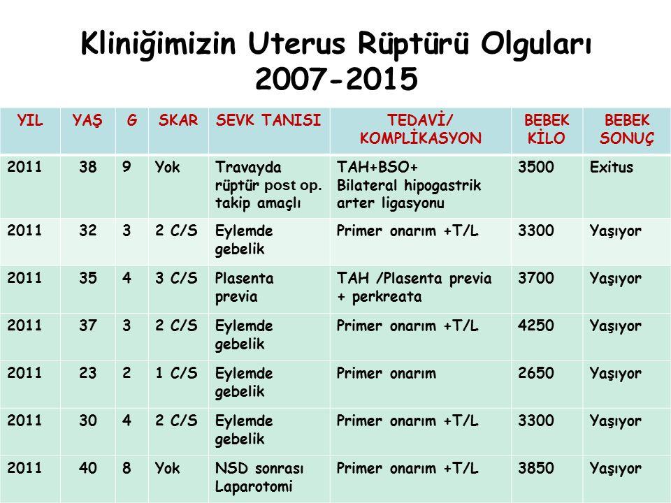Kliniğimizin Uterus Rüptürü Olguları 2007-2015 YILYAŞGSKARSEVK TANISITEDAVİ/ KOMPLİKASYON BEBEK KİLO BEBEK SONUÇ 2011389YokTravayda rüptür post op. ta