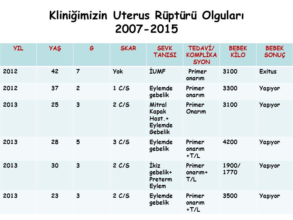 Kliniğimizin Uterus Rüptürü Olguları 2007-2015 YILYAŞGSKARSEVK TANISI TEDAVİ/ KOMPLİKA SYON BEBEK KİLO BEBEK SONUÇ 2012427YokİUMF Primer onarım 3100Ex