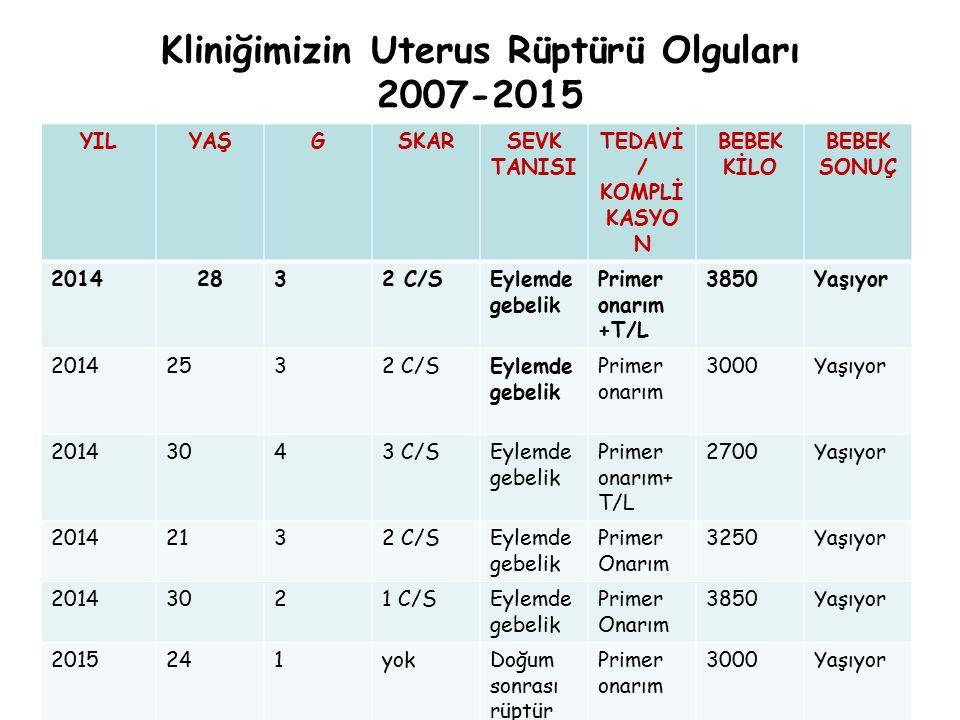 Kliniğimizin Uterus Rüptürü Olguları 2007-2015 YILYAŞGSKARSEVK TANISI TEDAVİ / KOMPLİ KASYO N BEBEK KİLO BEBEK SONUÇ 20142832 C/SEylemde gebelik Prime