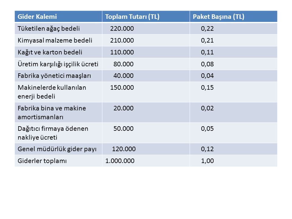 Gider KalemiToplam Tutarı (TL)Paket Başına (TL) Tüketilen ağaç bedeli 220.000 0,22 Kimyasal malzeme bedeli 210.000 0,21 Kağıt ve karton bedeli 110.000 0,11 Üretim karşılığı işçilik ücreti 80.000 0,08 Fabrika yönetici maaşları 40.000 0,04 Makinelerde kullanılan enerji bedeli 150.000 0,15 Fabrika bina ve makine amortismanları 20.000 0,02 Dağıtıcı firmaya ödenen nakliye ücreti 50.000 0,05 Genel müdürlük gider payı 120.000 0,12 Giderler toplamı1.000.000 1,00