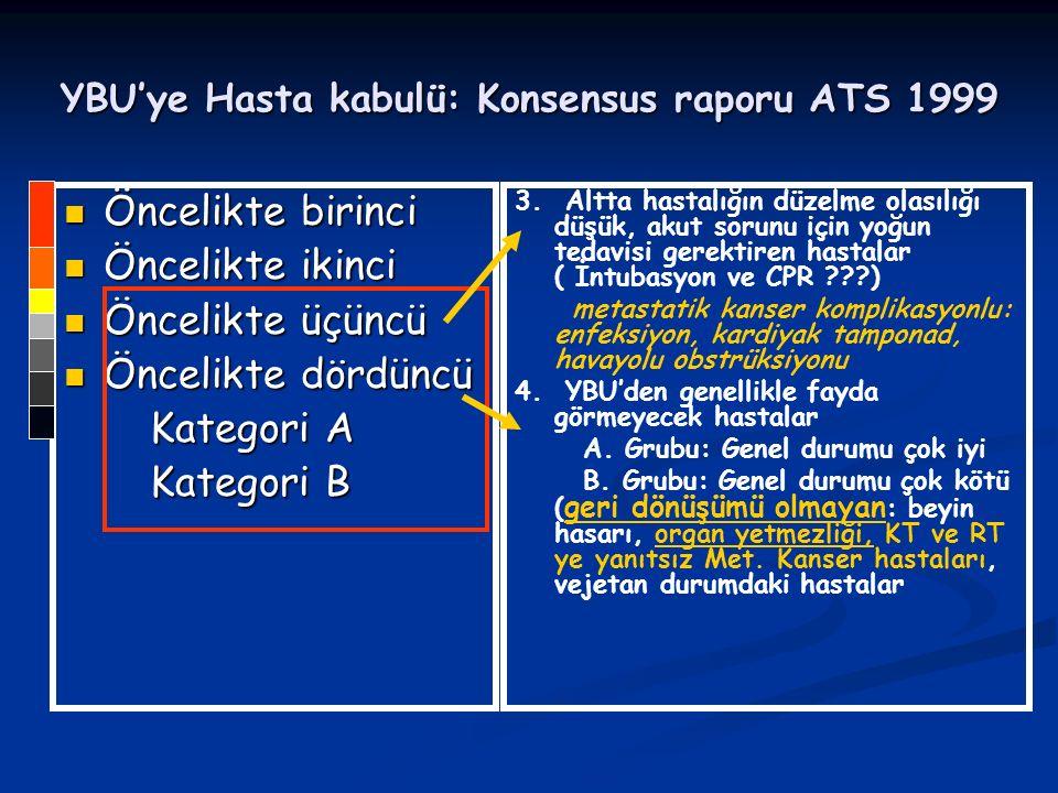 YBU'ye Hasta kabulü: Konsensus raporu ATS 1999 Öncelikte birinci Öncelikte birinci Öncelikte ikinci Öncelikte ikinci Öncelikte üçüncü Öncelikte üçüncü