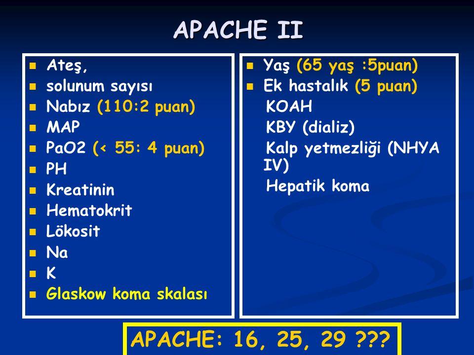 APACHE II Ateş, solunum sayısı Nabız (110:2 puan) MAP PaO2 (< 55: 4 puan) PH Kreatinin Hematokrit Lökosit Na K Glaskow koma skalası Yaş (65 yaş :5puan) Ek hastalık (5 puan) KOAH KBY (dializ) Kalp yetmezliği (NHYA IV) Hepatik koma APACHE: 16, 25, 29 ???