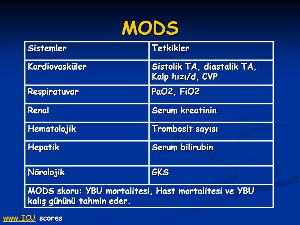 MODS SistemlerTetkikler Kardiovasküler Sistolik TA, diastalik TA, Kalp hızı/d, CVP Respiratuvar PaO2, FiO2 Renal Serum kreatinin Hematolojik Trombosit