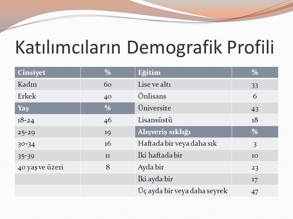 Katılımcıların Demografik Profili Cinsiyet%Eğitim% Kadın60Lise ve altı33 Erkek40Önlisans6 Yaş%Üniversite43 18-2446Lisansüstü18 25-2919Alışveriş sıklığ