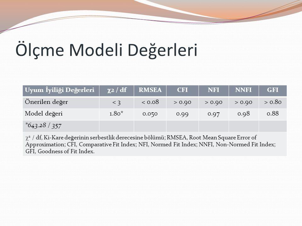 Ölçme Modeli Değerleri Uyum İyiliği Değerleri  2 / df RMSEACFINFINNFIGFI Önerilen değer< 3< 0.08> 0.90 > 0.80 Model değeri1.80*0.0500.990.970.980.88 *643.28 / 357  2 / df, Ki-Kare değerinin serbestlik derecesine bölümü; RMSEA, Root Mean Square Error of Approximation; CFI, Comparative Fit Index; NFI, Normed Fit Index; NNFI, Non-Normed Fit Index; GFI, Goodness of Fit Index.