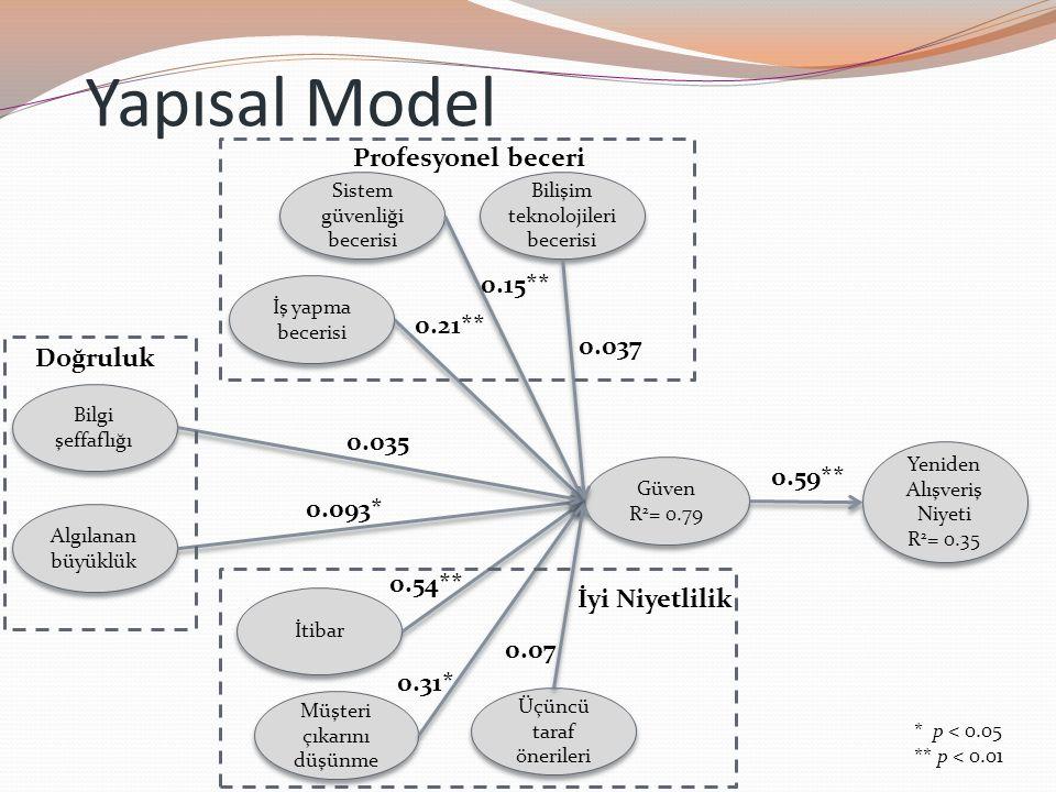 Yapısal Model Bilgi şeffaflığı Sistem güvenliği becerisi İş yapma becerisi İtibar Müşteri çıkarını düşünme Algılanan büyüklük Güven R 2 = 0.79 Güven R