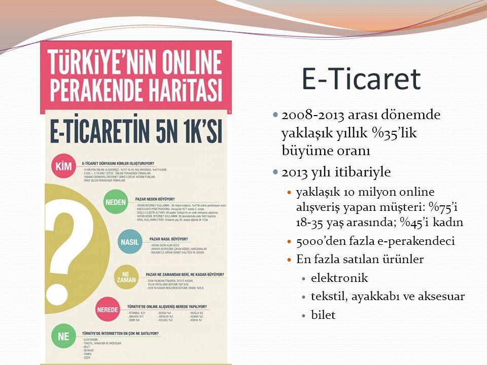 E-Ticaret 2008-2013 arası dönemde yaklaşık yıllık %35'lik büyüme oranı 2013 yılı itibariyle yaklaşık 10 milyon online alışveriş yapan müşteri: %75'i 1