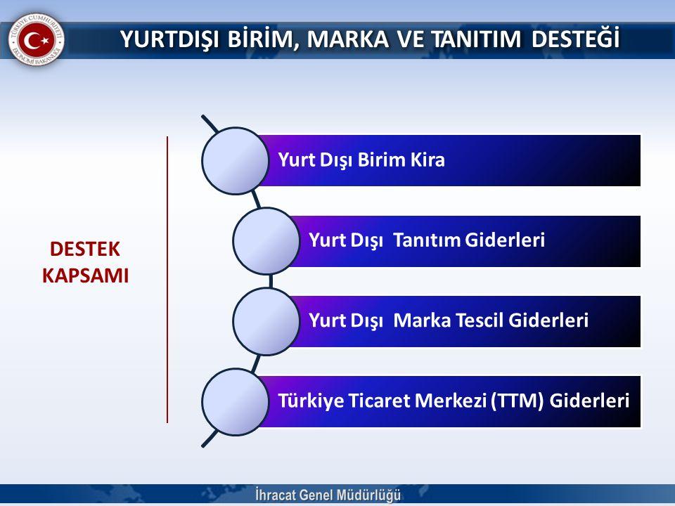 YURTDIŞIBİRİM,MARKAVETANITIMDESTEĞİ DESTEK KAPSAMI Yurt Dışı Birim Kira Yurt Dışı Tanıtım Giderleri Yurt Dışı Marka Tescil Giderleri Türkiye Ticaret M