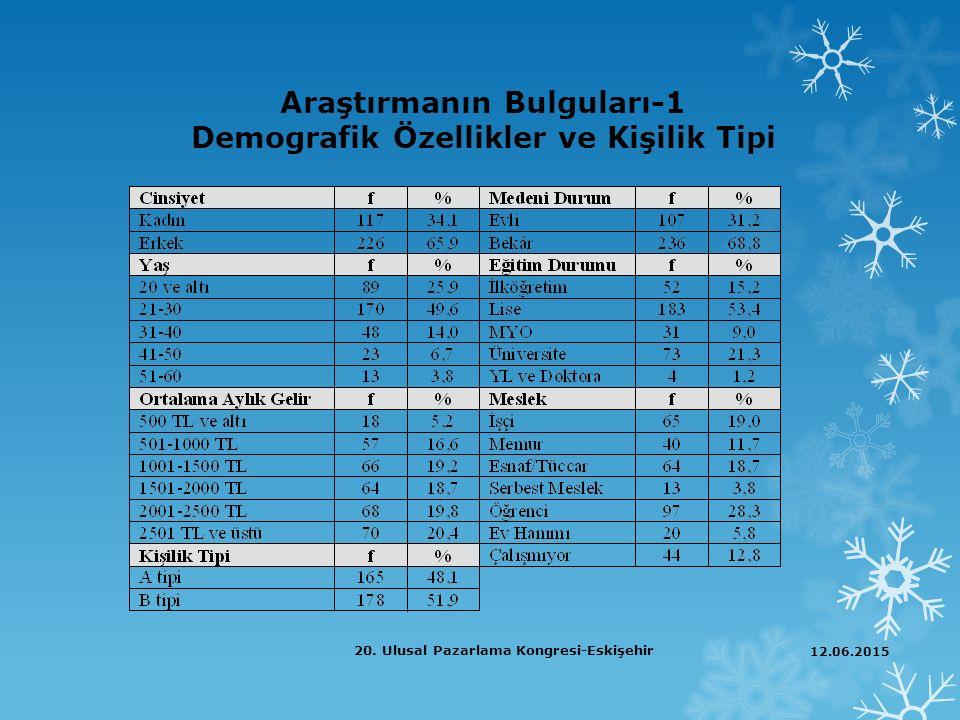 Araştırmanın Bulguları-1 Demografik Özellikler ve Kişilik Tipi 12.06.2015 20. Ulusal Pazarlama Kongresi-Eskişehir