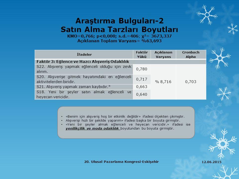 Araştırma Bulguları-2 Satın Alma Tarzları Boyutları KMO=0,766; p<0,000; s.d.=406; χ 2 = 3673,337 Açıklanan Toplam Varyans= %63,693 İfadeler Faktör Yük