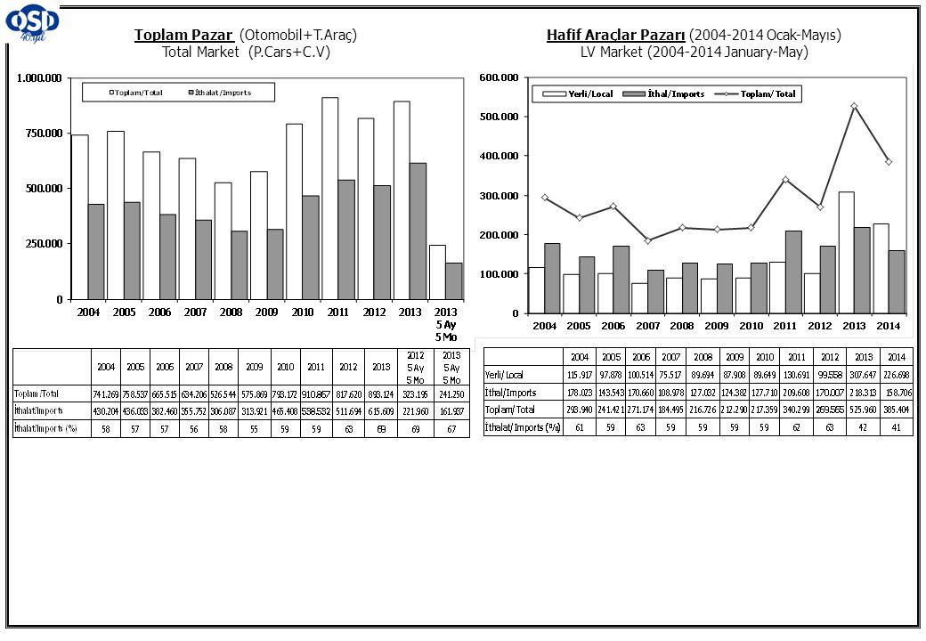 Toplam Pazar (Otomobil+T.Araç) Total Market (P.Cars+C.V) Hafif Araçlar Pazarı (2004-2014 Ocak-Mayıs) LV Market (2004-2014 January-May)