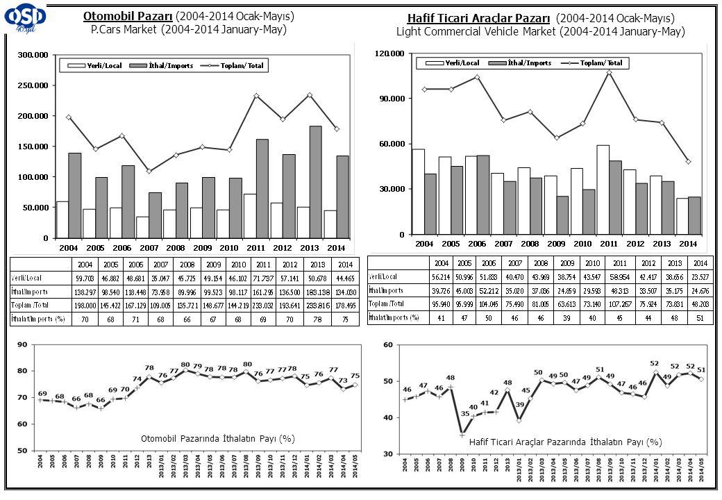 Otomobil Pazarı (2004-2014 Ocak-Mayıs) P.Cars Market (2004-2014 January-May) Hafif Ticari Araçlar Pazarı (2004-2014 Ocak-Mayıs) Light Commercial Vehicle Market (2004-2014 January-May) Otomobil Pazarında İthalatın Payı (%) Hafif Ticari Araçlar Pazarında İthalatın Payı (%)