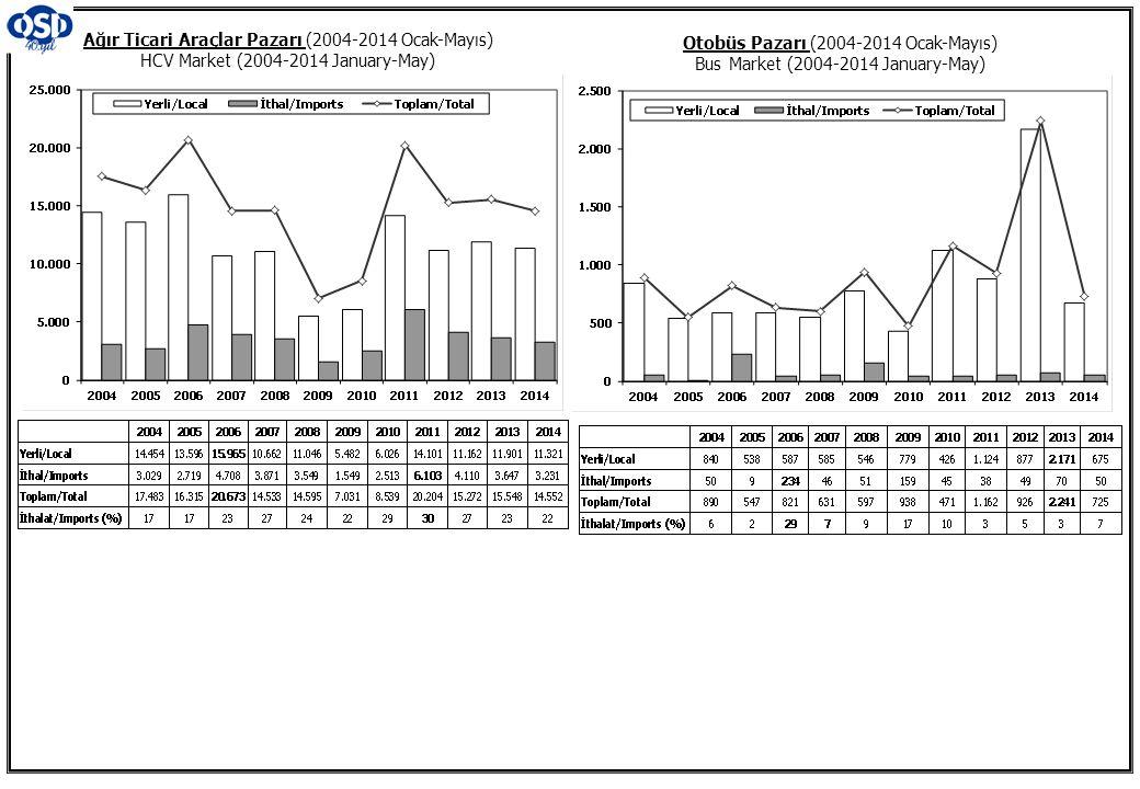 Otobüs Pazarı (2004-2014 Ocak-Mayıs) Bus Market (2004-2014 January-May) Ağır Ticari Araçlar Pazarı (2004-2014 Ocak-Mayıs) HCV Market (2004-2014 January-May)