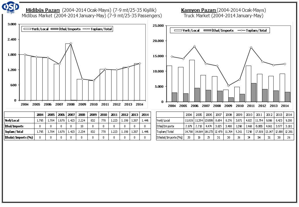 Kamyon Pazarı (2004-2014 Ocak-Mayıs) Truck Market (2004-2014 January-May) Midibüs Pazarı (2004-2014 Ocak-Mayıs) (7-9 mt/25-35 Kişilik) Midibus Market (2004-2014 January-May) (7-9 mt/25-35 Passengers)