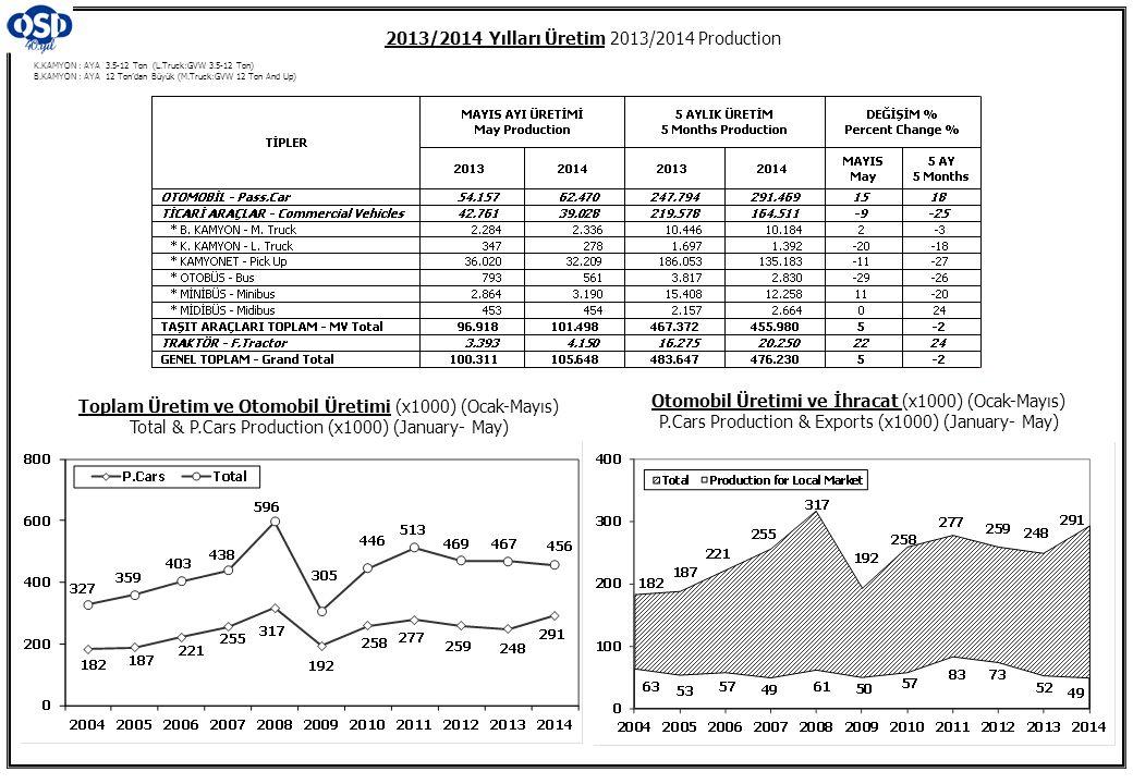 K.KAMYON : AYA 3.5-12 Ton (L.Truck:GVW 3.5-12 Ton) B.KAMYON : AYA 12 Ton'dan Büyük (M.Truck:GVW 12 Ton And Up) 2013/2014 Yılları Üretim 2013/2014 Production Toplam Üretim ve Otomobil Üretimi (x1000) (Ocak-Mayıs) Total & P.Cars Production (x1000) (January- May) Otomobil Üretimi ve İhracat (x1000) (Ocak-Mayıs) P.Cars Production & Exports (x1000) (January- May)