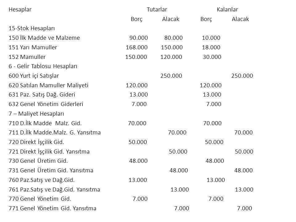 Hesaplar Tutarlar Kalanlar Borç Alacak Borç Alacak 15-Stok Hesapları 150 İlk Madde ve Malzeme 90.000 80.000 10.000 151 Yarı Mamuller 168.000 150.000 1