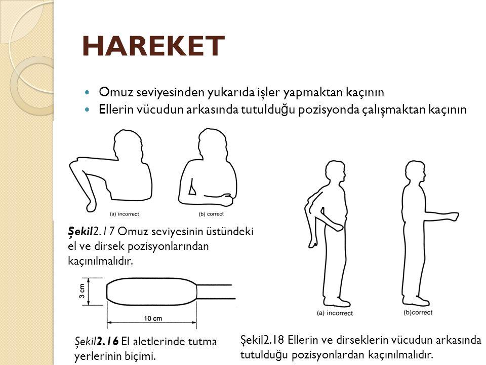 HAREKET Omuz seviyesinden yukarıda işler yapmaktan kaçının Ellerin vücudun arkasında tutuldu ğ u pozisyonda çalışmaktan kaçının Şekil2.17 Omuz seviyes