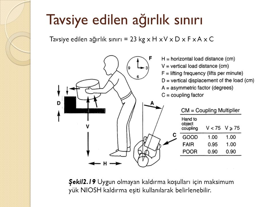 Tavsiye edilen a ğ ırlık sınırı Şekil2.19 Uygun olmayan kaldırma koşulları için maksimum yük NIOSH kaldırma eşiti kullanılarak belirlenebilir. Tavsiy