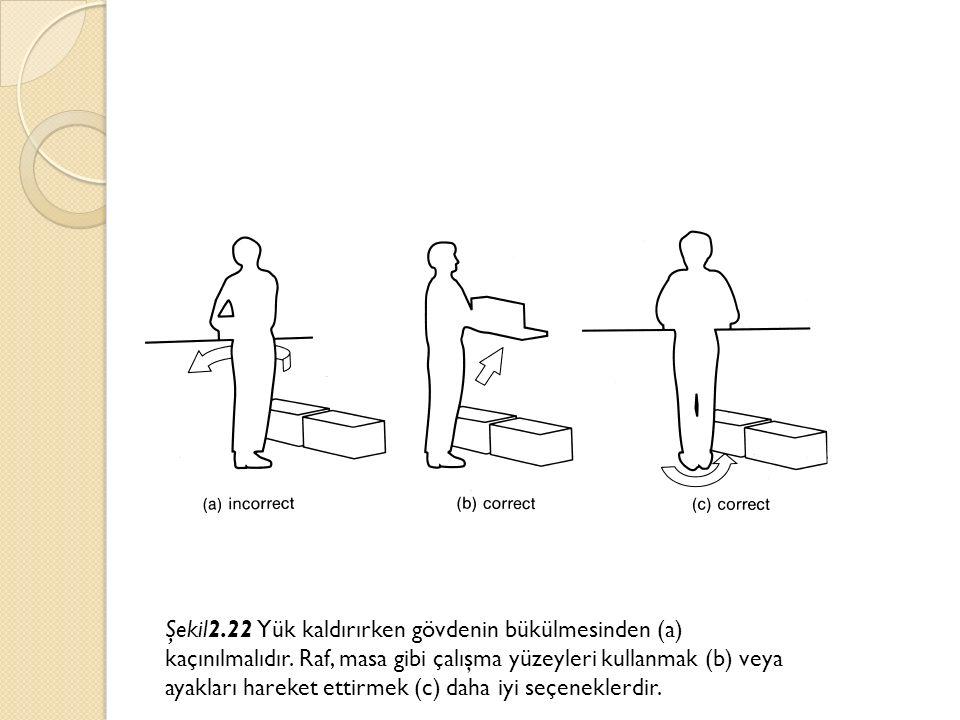 Şekil2.22 Yük kaldırırken gövdenin bükülmesinden (a) kaçınılmalıdır. Raf, masa gibi çalışma yüzeyleri kullanmak (b) veya ayakları hareket ettirmek (c)