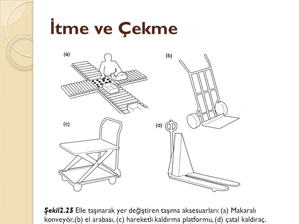 İ tme ve Çekme Şekil2.25 Elle taşınarak yer de ğ iştiren taşıma aksesuarları: (a) Makaralı konveyör, (b) el arabası, (c) hareketli kaldırma platformu,