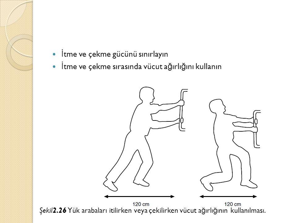 İ tme ve çekme gücünü sınırlayın İ tme ve çekme sırasında vücut a ğ ırlı ğ ını kullanın Şekil2.26 Yük arabaları itilirken veya çekilirken vücut a ğ ır